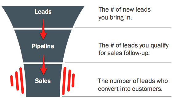 lead_conversion