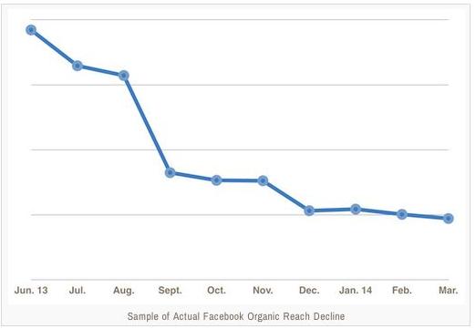 regroup-chart