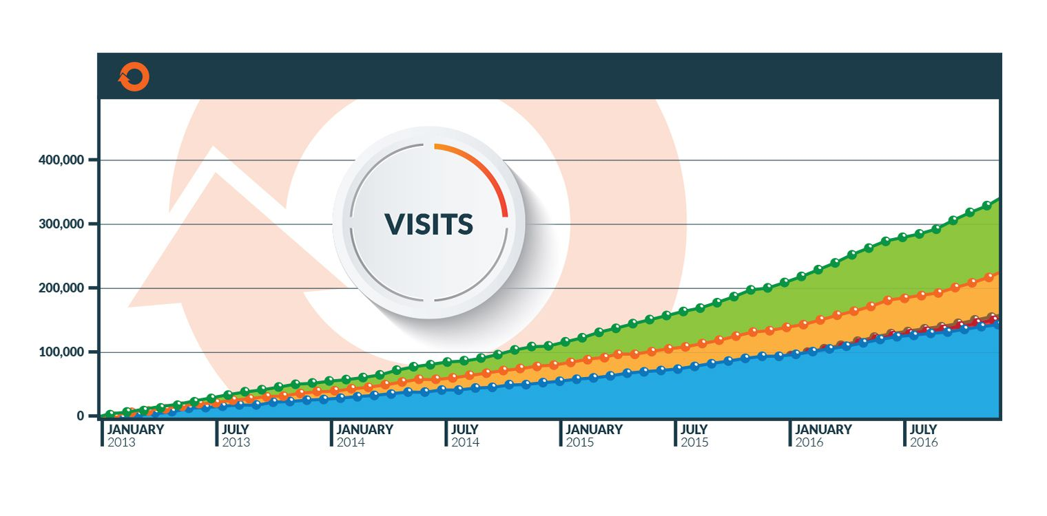 *Organic Traffic from January 1, 2013 to December 31, 2016*788 visits starting in February 2013 *5,750 Visits by the end of October 2016